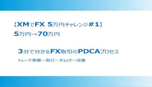 3分で分かるFX取引のPDCAプロセス